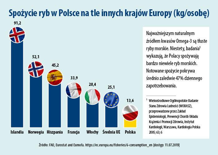 Wykres spożycia ryb w Polsce.